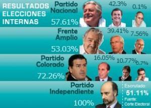 resultados-internas-junio-2009