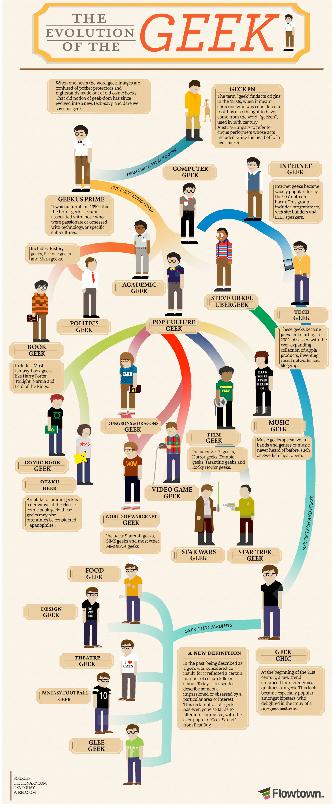 La evolución de los Geeks