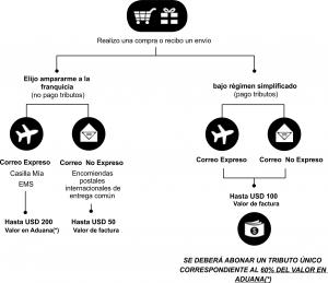 diagrama-compras-web