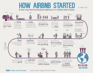 ¿Cómo se inició Airbnb?