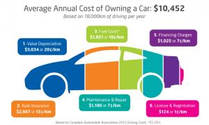 Costos de tener un vehículo